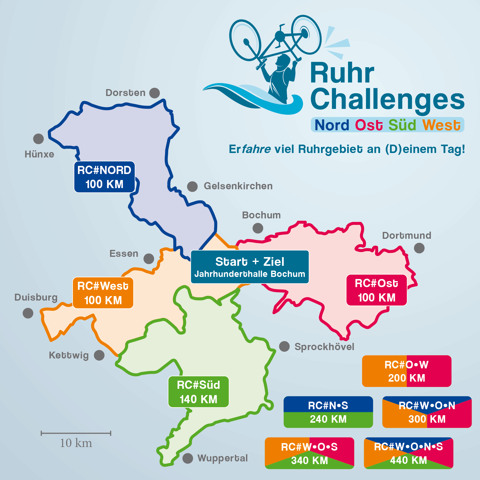 RuhrChallenges 2022