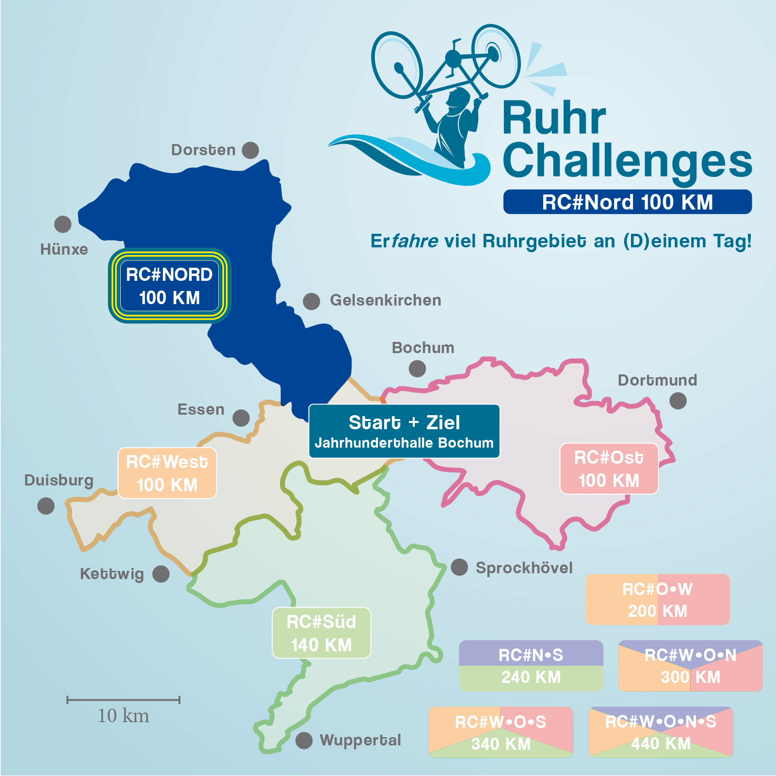 RuhrChallenges 2022 #Nord