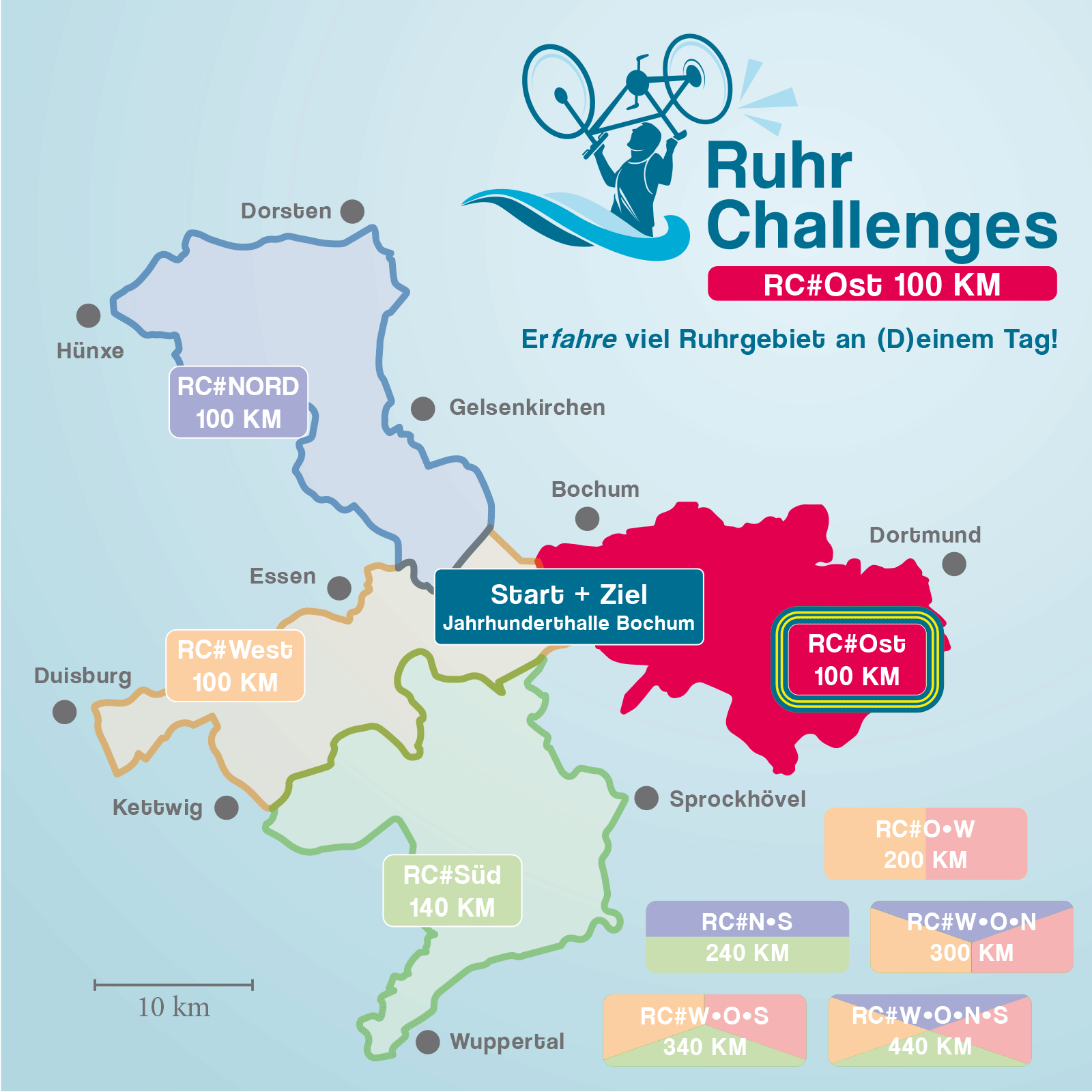 RuhrChallenges 2022 #Ost