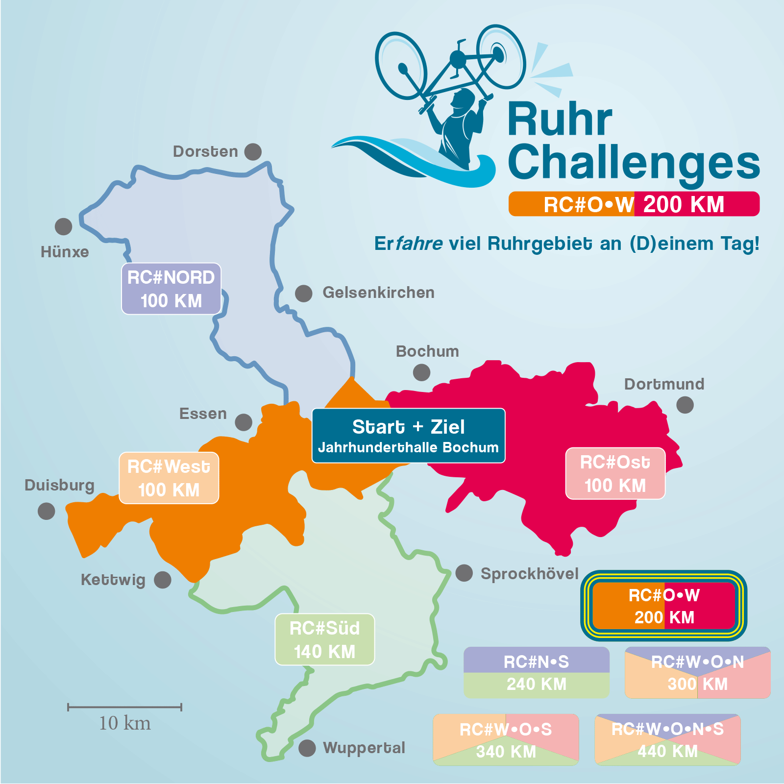 RuhrChallenges 2022 #West/Ost