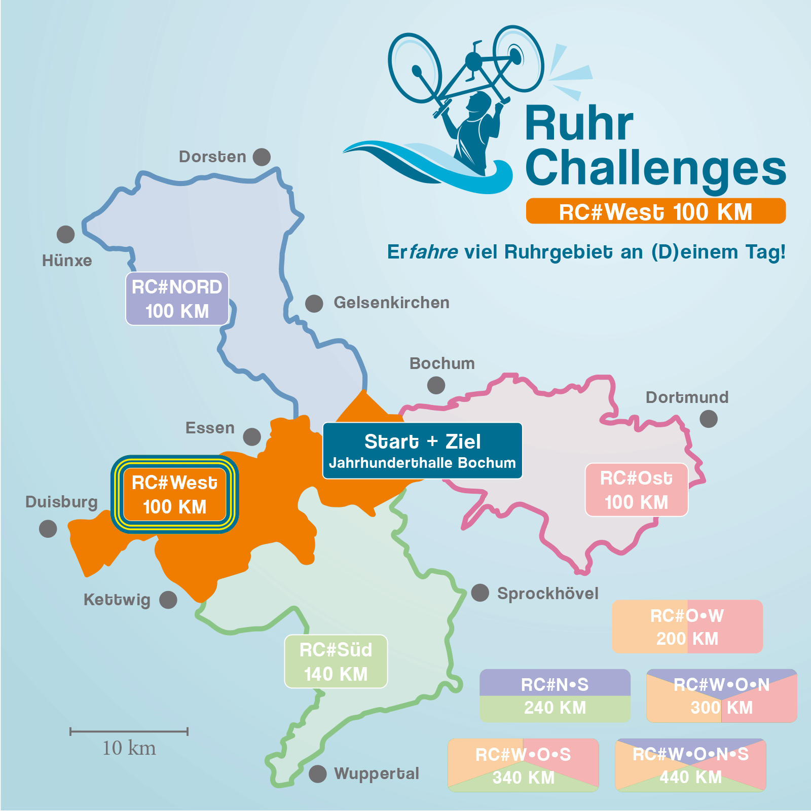 RuhrChallenges 2022 #West