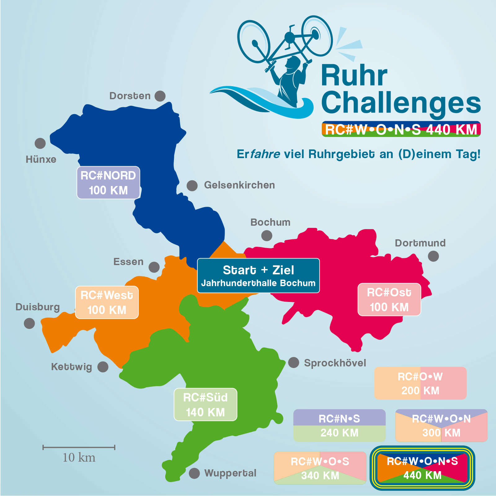 RuhrChallenges 2022 #West/Ost/Nord/Süd