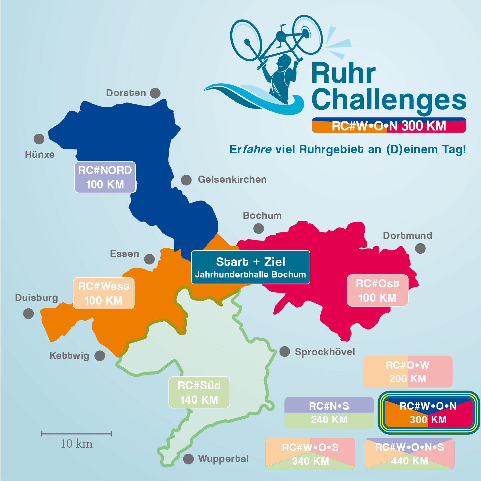 RuhrChallenges 2022 #West/Ost/Nord